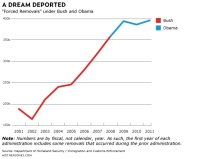 Graph showing deportations increased under Obama over Bush