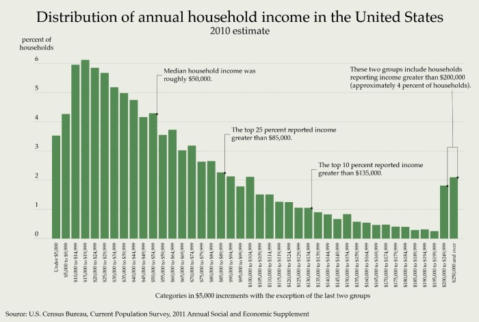 Graph showing percent of households in income groups starting at less than $5,000 and increasing by $5,000 to $250,000. Median household income was approximately $50,000.